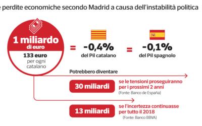 Alla Catalogna il sogno d'indipendenza è costato caro: 133 euro a testa
