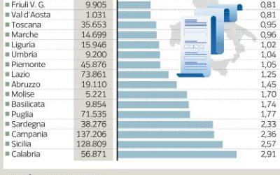 Reddito di cittadinanza, Veneto ultimo per richieste: «Paletti e vergogna sono freni»